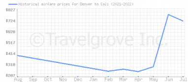 Price overview for flights from Denver to Cali