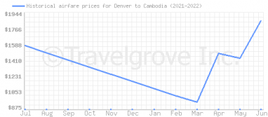 Price overview for flights from Denver to Cambodia