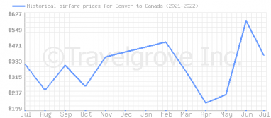 Price overview for flights from Denver to Canada