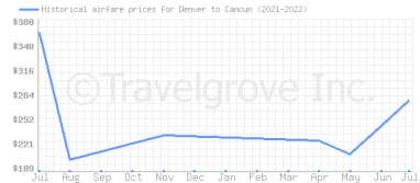 Price overview for flights from Denver to Cancun