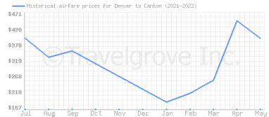 Price overview for flights from Denver to Canton