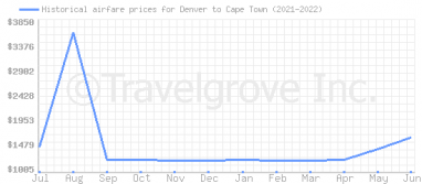 Price overview for flights from Denver to Cape Town