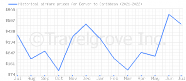 Price overview for flights from Denver to Caribbean