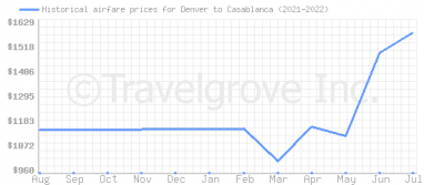 Price overview for flights from Denver to Casablanca