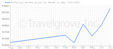 Price overview for flights from Denver to Cebu