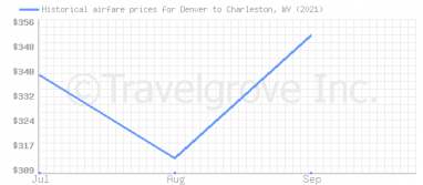 Price overview for flights from Denver to Charleston, WV