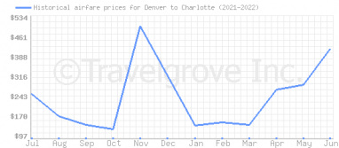 Price overview for flights from Denver to Charlotte