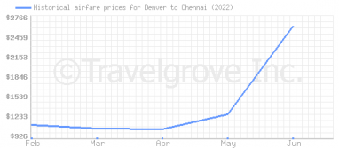 Price overview for flights from Denver to Chennai