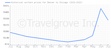 Price overview for flights from Denver to Chicago