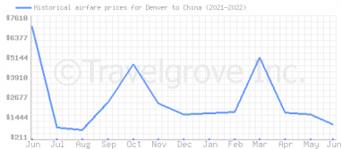 Price overview for flights from Denver to China