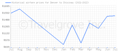 Price overview for flights from Denver to Chisinau