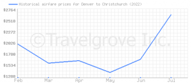 Price overview for flights from Denver to Christchurch