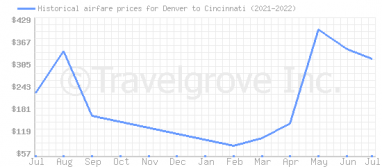 Price overview for flights from Denver to Cincinnati