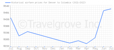 Price overview for flights from Denver to Colombia