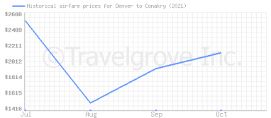 Price overview for flights from Denver to Conakry