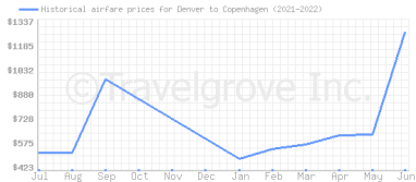 Price overview for flights from Denver to Copenhagen