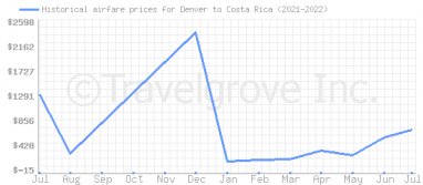 Price overview for flights from Denver to Costa Rica