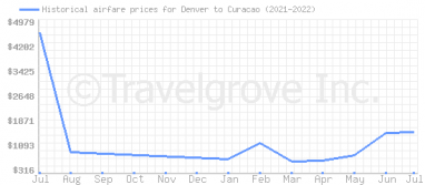 Price overview for flights from Denver to Curacao