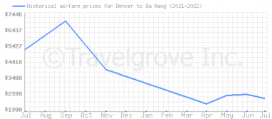 Price overview for flights from Denver to Da Nang