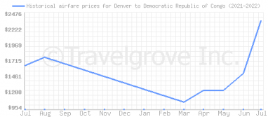 Price overview for flights from Denver to Democratic Republic of Congo