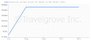 Price overview for flights from Denver to Des Moines