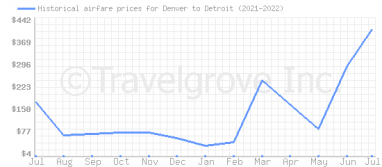 Price overview for flights from Denver to Detroit