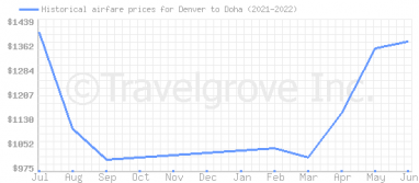 Price overview for flights from Denver to Doha