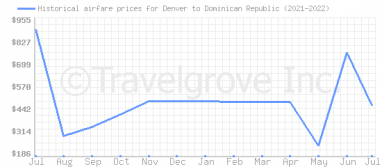 Price overview for flights from Denver to Dominican Republic