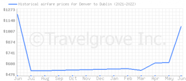 Price overview for flights from Denver to Dublin