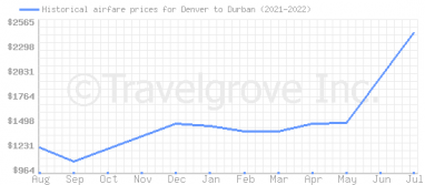Price overview for flights from Denver to Durban