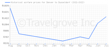 Price overview for flights from Denver to Dusseldorf