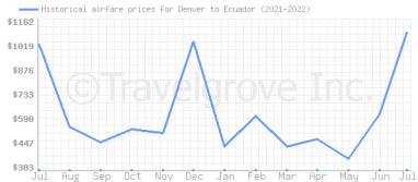 Price overview for flights from Denver to Ecuador