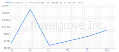 Price overview for flights from Denver to Edinburgh