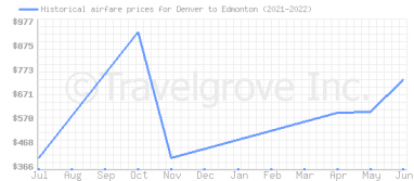 Price overview for flights from Denver to Edmonton