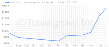 Price overview for flights from Denver to Egypt