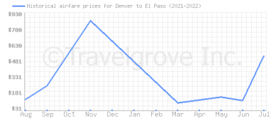 Price overview for flights from Denver to El Paso