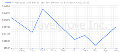 Price overview for flights from Denver to Ethiopia