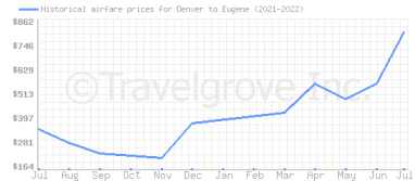 Price overview for flights from Denver to Eugene
