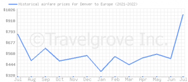 Price overview for flights from Denver to Europe