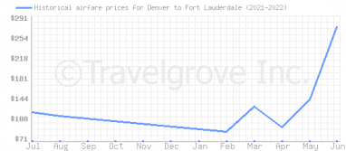 Price overview for flights from Denver to Fort Lauderdale