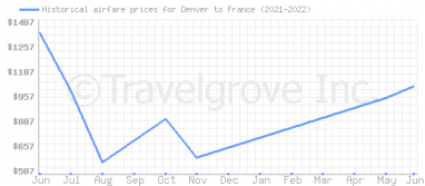Price overview for flights from Denver to France