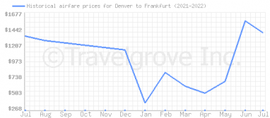 Price overview for flights from Denver to Frankfurt