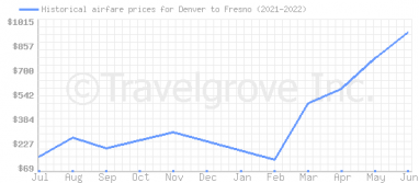 Price overview for flights from Denver to Fresno