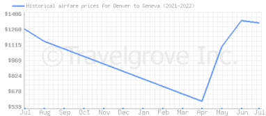 Price overview for flights from Denver to Geneva