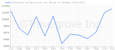 Price overview for flights from Denver to Germany