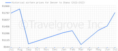 Price overview for flights from Denver to Ghana