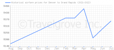 Price overview for flights from Denver to Grand Rapids