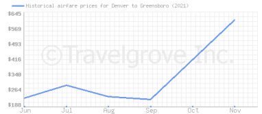Price overview for flights from Denver to Greensboro