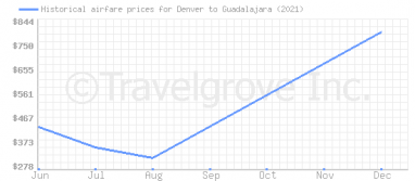 Price overview for flights from Denver to Guadalajara