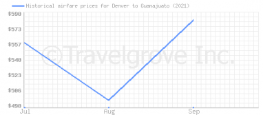 Price overview for flights from Denver to Guanajuato